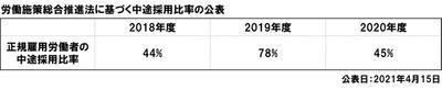 労働施策総合推進法に基づく中途採用比の公表.jpg